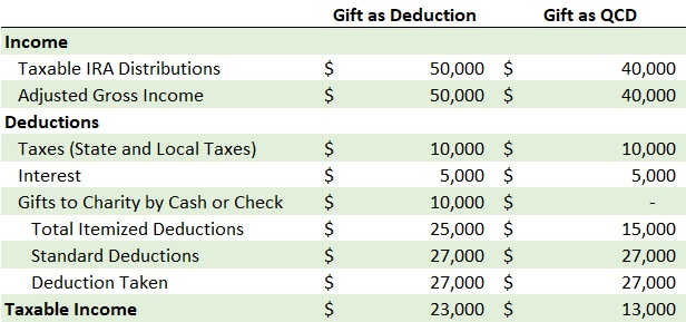Table showing how taxable income could be reduced for a married couple, both at least 65 years of age, with a $50,000 RMD.